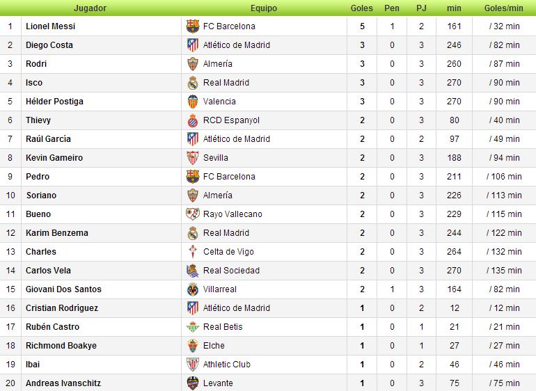 Estadísticas Liga BBVA 2013/2014-http://img97.xooimage.com/files/d/7/b/1-40a0934.png